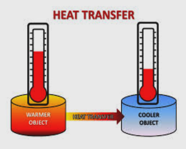 Engineering Science - Heat Transfer